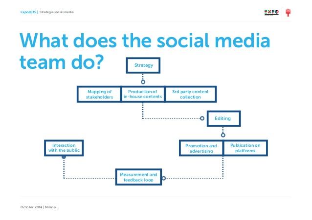 social-media-strategy-expo-2015-milano-october-2014-6-638