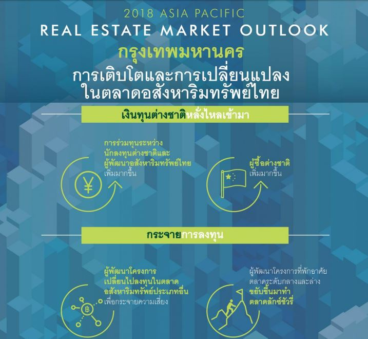 CBRE Real Estate Trend 2018