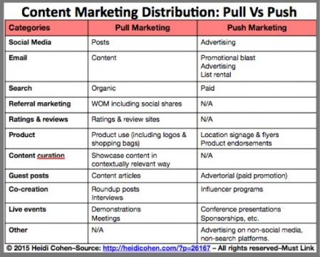 Content-Marketing-Distribution_-Pull-Vs-Push-1