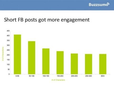 Facebook_Engagement_Chart_2