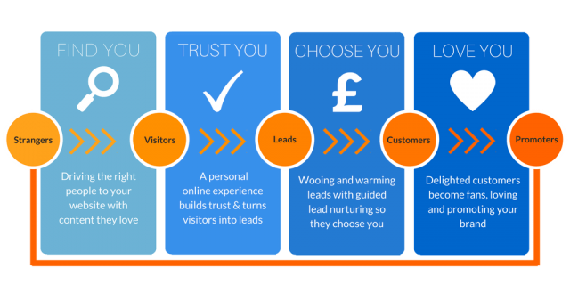 New-inbound-methodology-graphic-find-you-choose-you-with-long-explanation-640x320