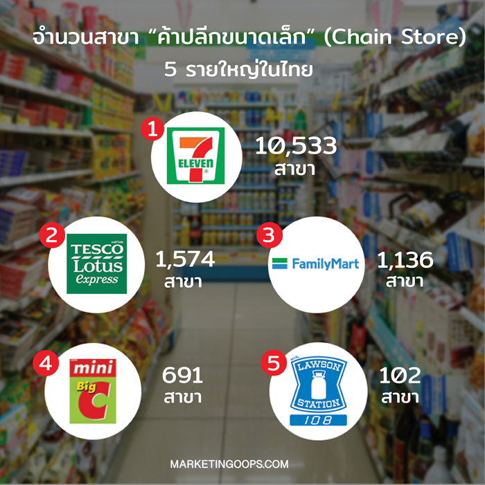 Resize chain store