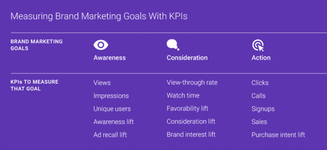 how-identify-right-kpis-online-video-table-1
