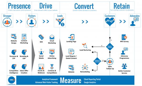 Digital-Marketing-Framework