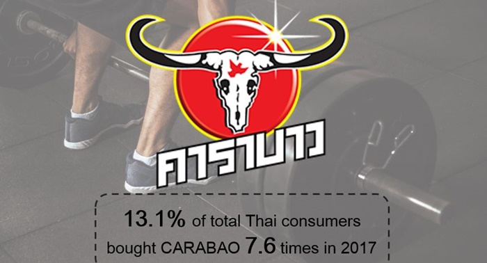 Resize 1.Thailand Top Riser Ranking - Carabao (Beverages)