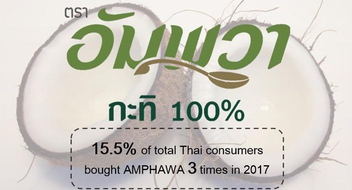 Resize 2. Thailand Top Riser Ranking - Amphawa (Food)