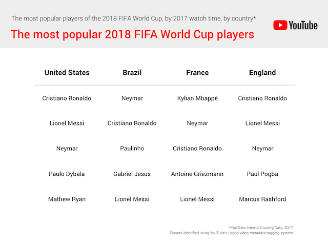 YouTube-Most-Popular-FIFA-Players