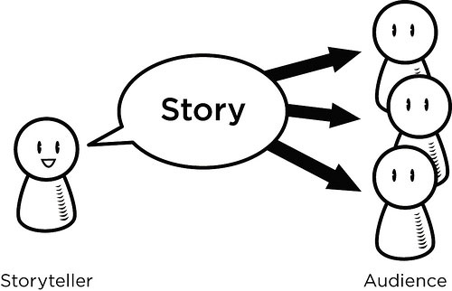 content-marketing-storytelling