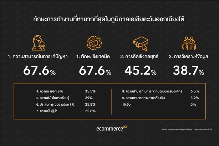 eIQ-Custom-Chart-2-Thai