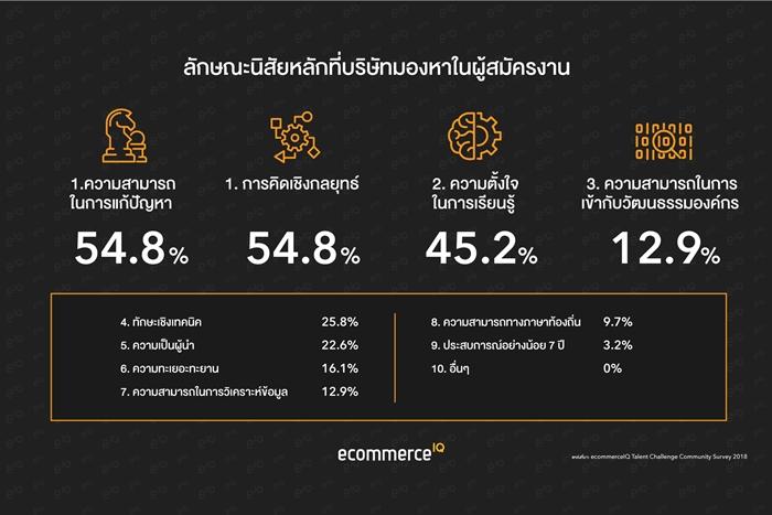 eIQ-Custom-Chart-3-Thai