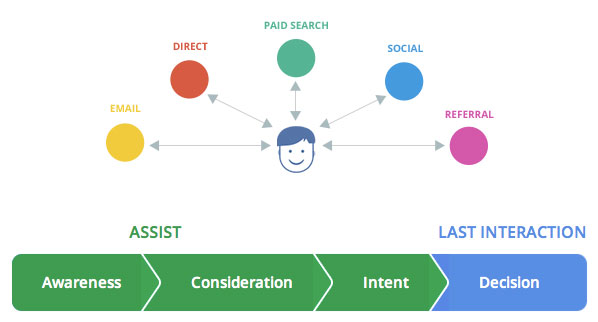google-path-to-purchase-1