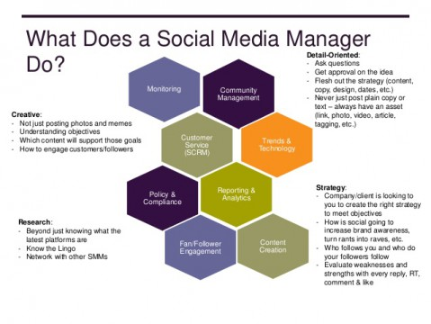 social-media-manager-presentation-to-prssaud-university-of-delaware-4-638