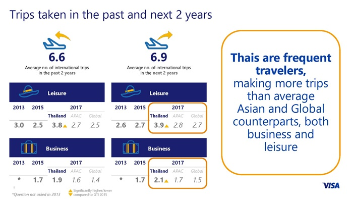 QMB 2017 - Visa Global Travel Intentions Study_Thailand FINAL-page-008