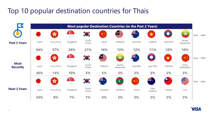 QMB 2017 - Visa Global Travel Intentions Study_Thailand FINAL-page-012