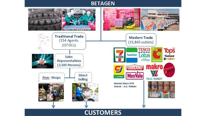 Resize Betagen Distribution Channel