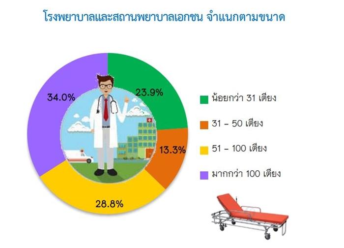 Resize Hospital_01 (Cr.สำนักงานสถิติแห่งชาติ)