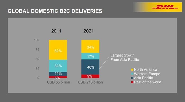 Resize Logistic E-Commerce_03