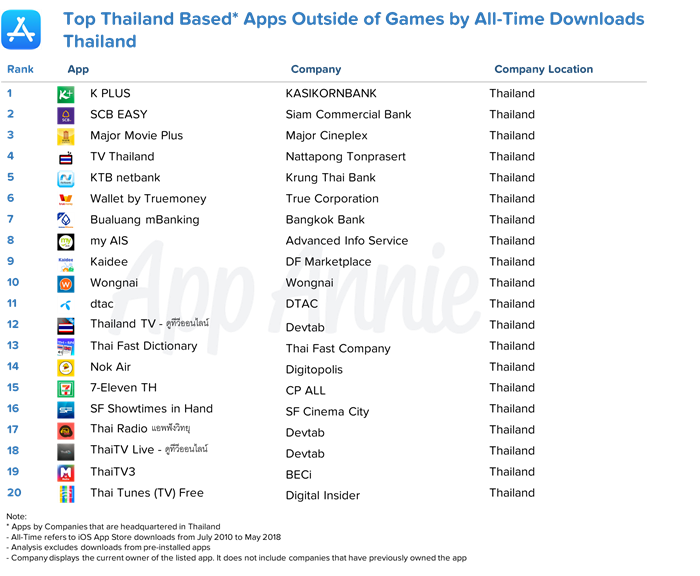 TopiOS_Thailand_AllTimeTop20_ThaiBased_fixed