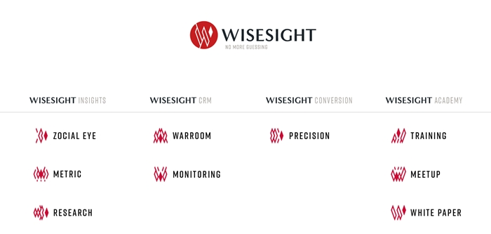 Wisesight Total Solution
