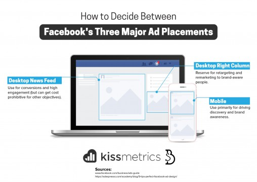 decide-between-three-major-ad-placements
