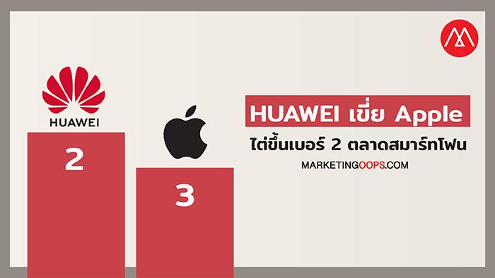 HUAWEI เขี่ย Apple ไต่ขึ้นเบอร์ 2 ตลาดสมาร์ทโฟน แม้รายได้ Q3 จะเติบโตเป็นประวัติการณ์