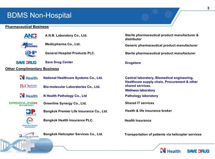 Resize BDMS Non-hospital