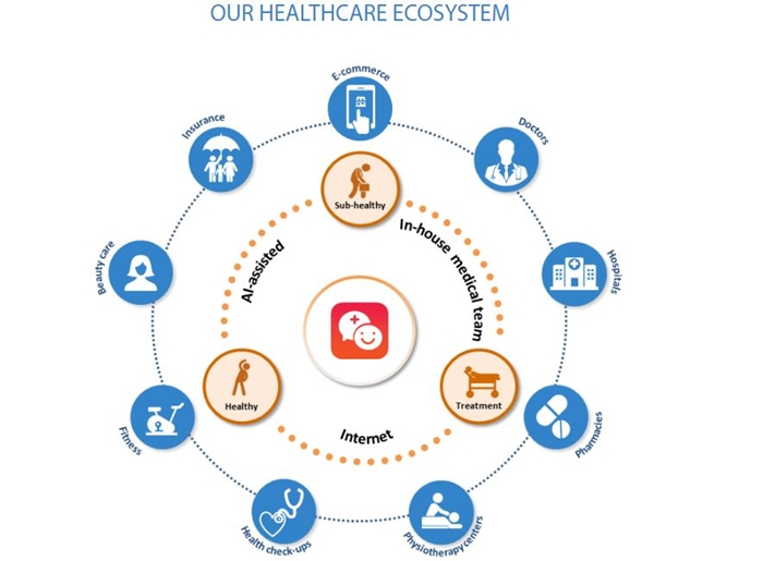 Resize Ping An Good Doctor Business Ecosystem