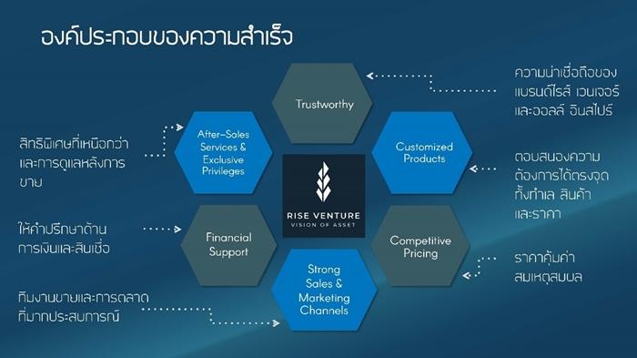 Rise Venture 07