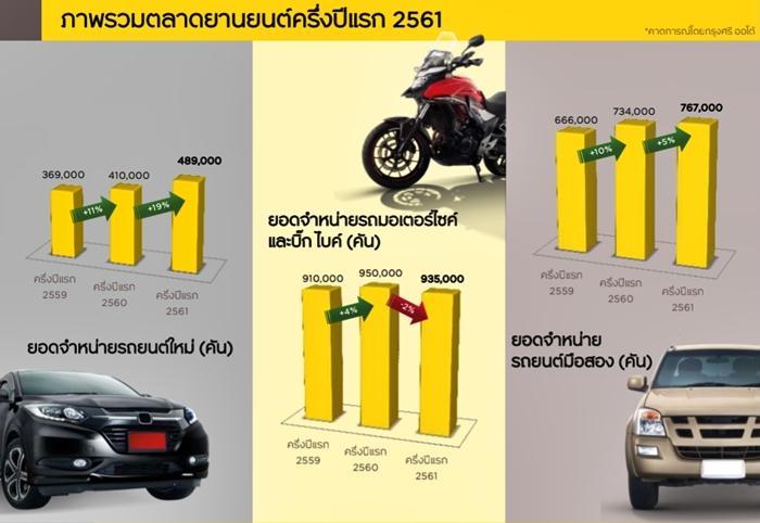 ตลาดรวมรถยนต์และรถจักรยานยนต์ช่วงครึ่งปีแรก 2561