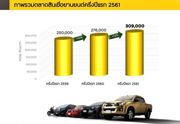 ตลาดรวมสินเชื่อรถยนต์และรถจักรยานยนต์ครึ่งปีแรก 2561