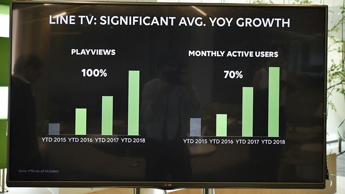 การเติบโตของ LINE TV