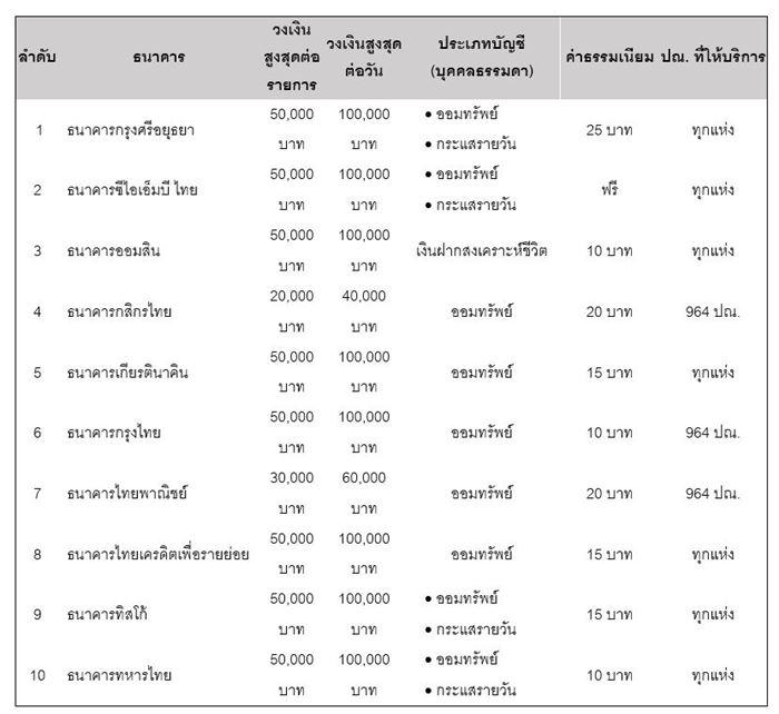 Thailand Post Banking Agent