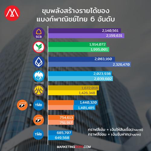 tmb-tbank-bank-loan-deposit-rank