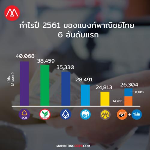 tmb-tbank-bank-profit