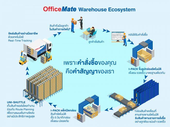 OFM -Warehouse