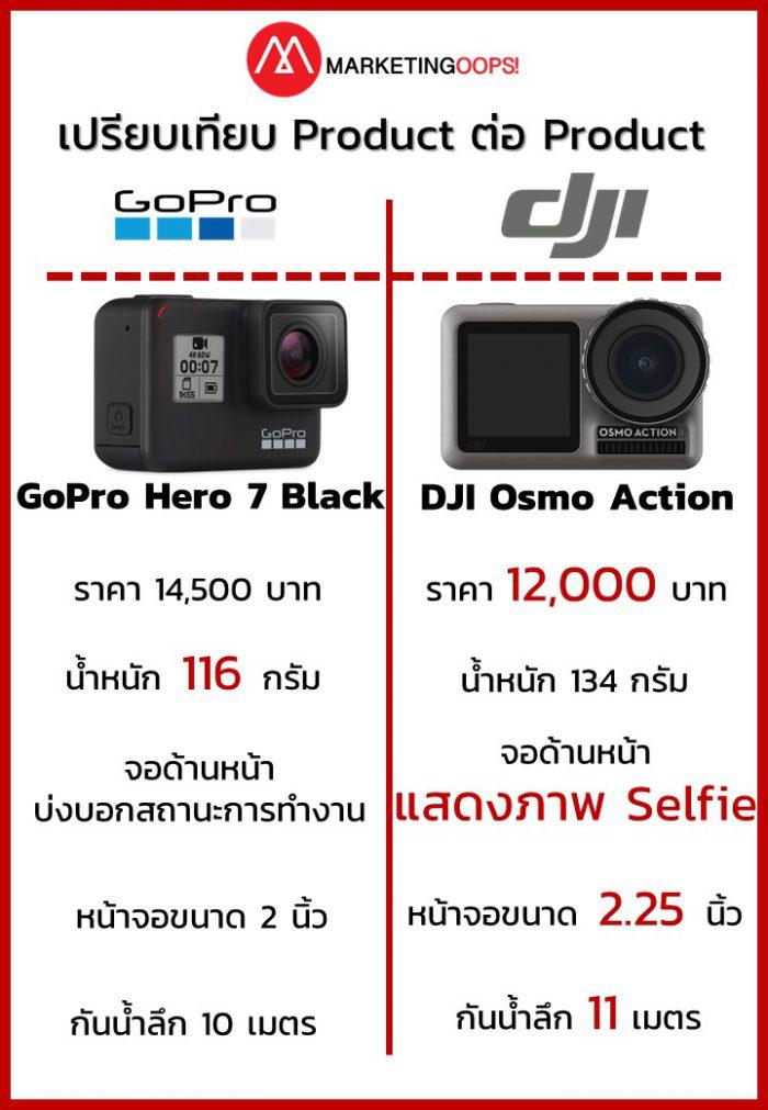 GoPro DJI 4