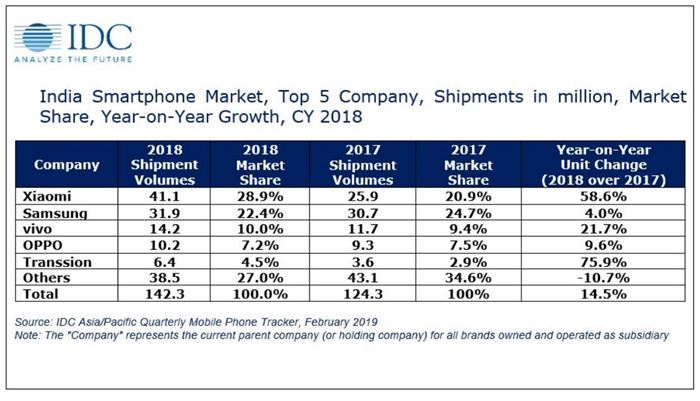 IDC Smartphone India Marketshare