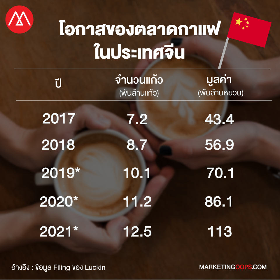 มูลค่าตลาดกาแฟจีน