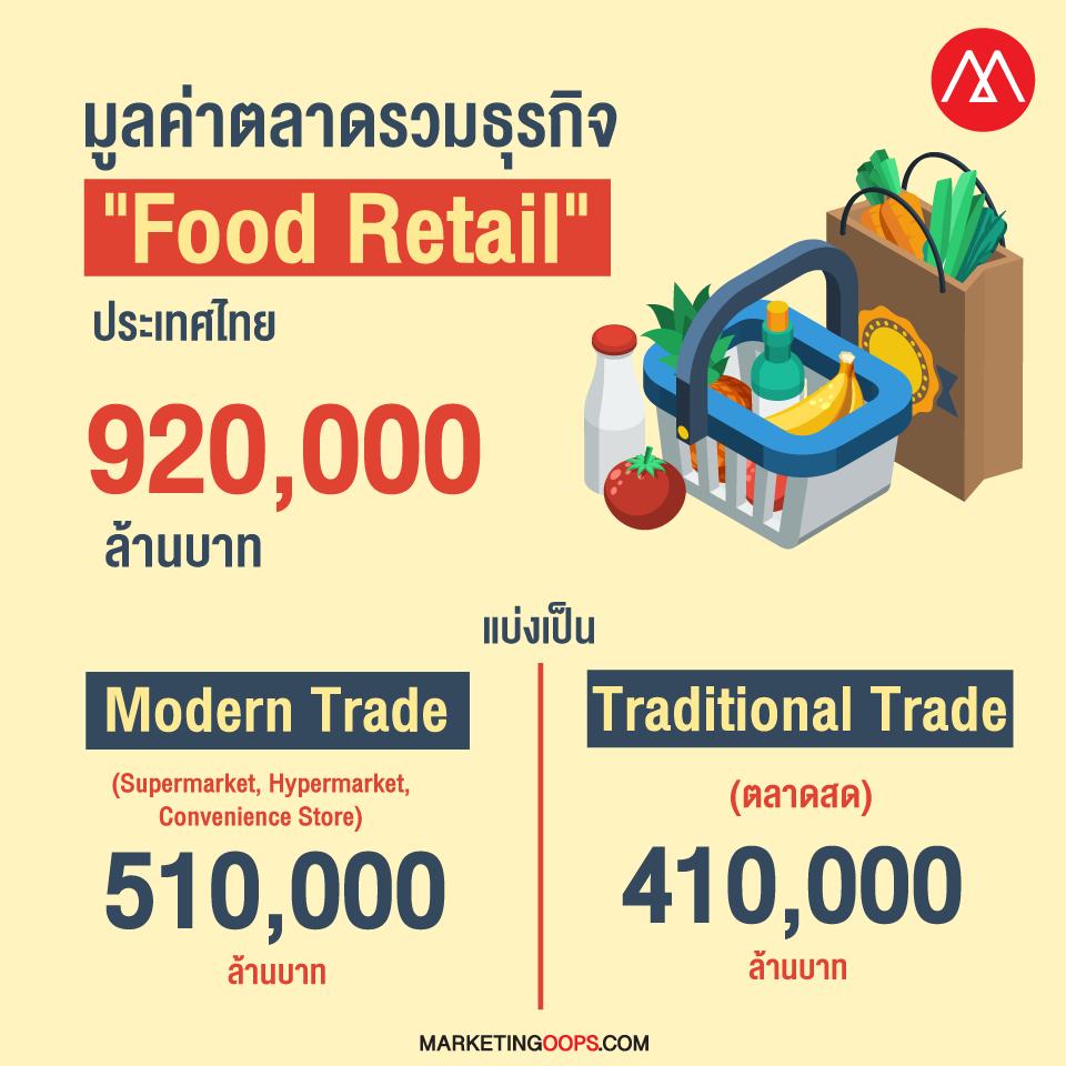 food-retail-market