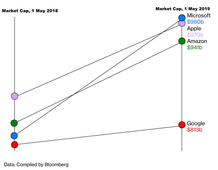 market cap google compared