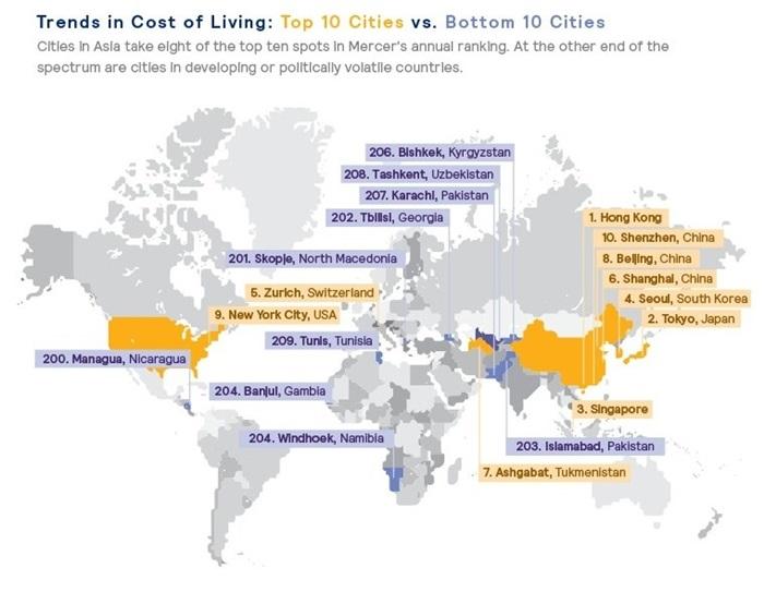 Mercer's Cost of Living Survey 2019