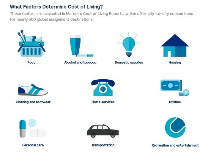Mercer's Cost of Living Survey