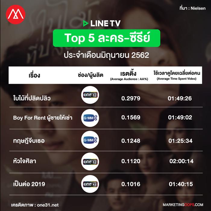 LINE TV rating-drama-series june 2019