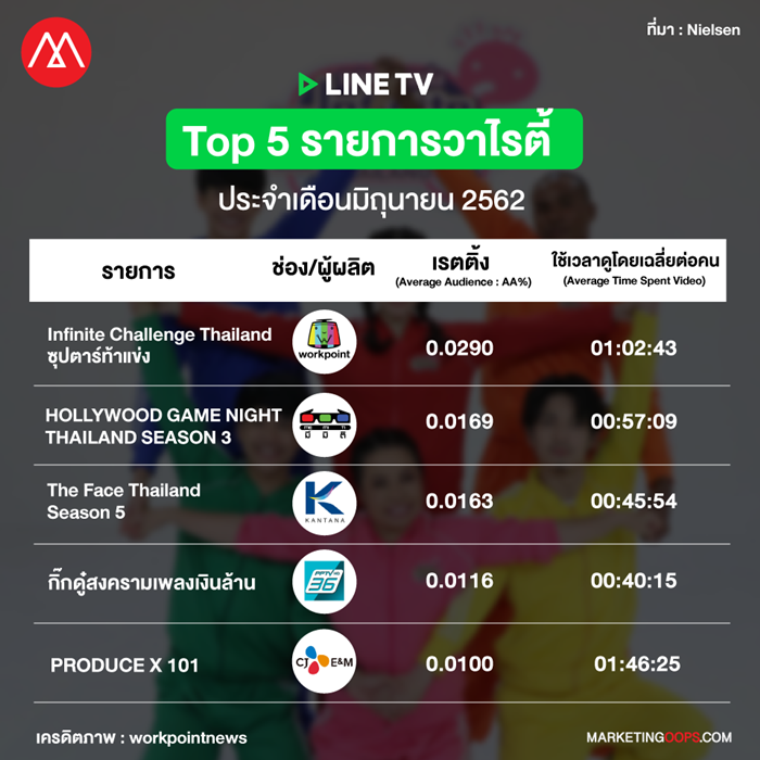 LINE TV rating-variety show june 2019