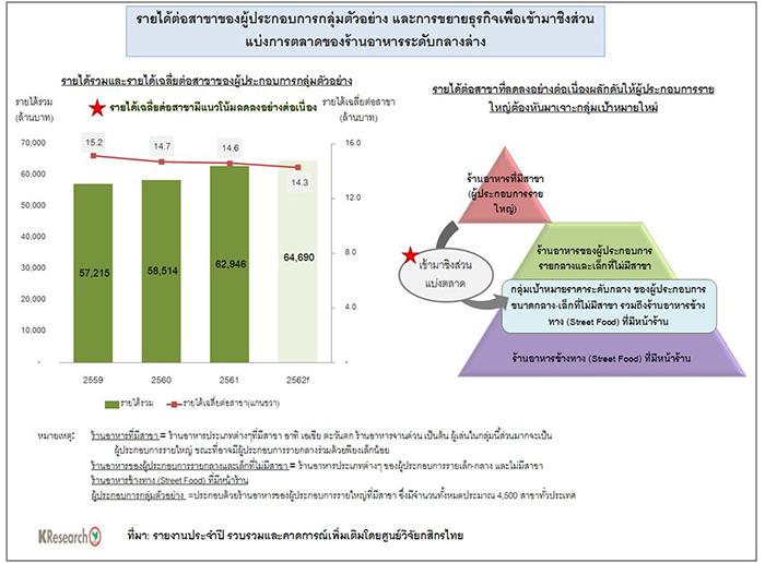 Thailand Restaurant Industry 2020
