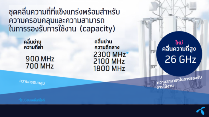 DTAC Frequency