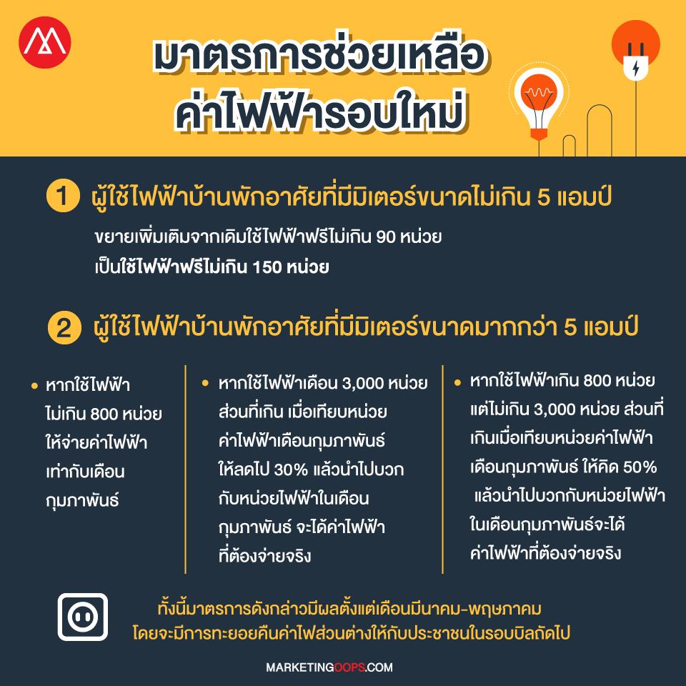 info-มาตรการค่าไฟ