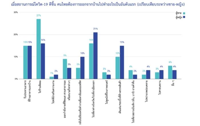 Ipsos Top Activities after unlockdown