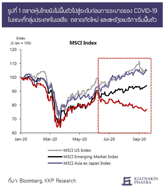 ตลาดหุ้นไทยยังไม่ฟื้นตัวไปสู่ระดับก่อนการระบาดของ COVID-19 ในขณะที่กลุ่มประเทศในเอเชีย ตลาดเกิดใหม่ และสหรัฐอเมริกาเริ่มฟื้นตัว
