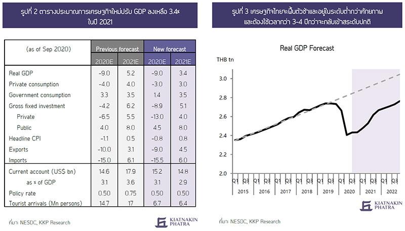 แนวโน้มเศรษฐกิจปี 2021